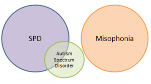 Misophonia and SPD are different